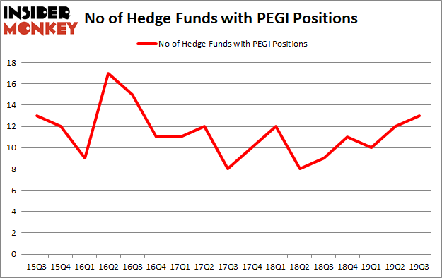 Is PEGI A Good Stock To Buy?