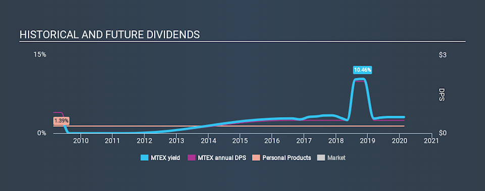 NasdaqGS:MTEX Historical Dividend Yield, February 19th 2020
