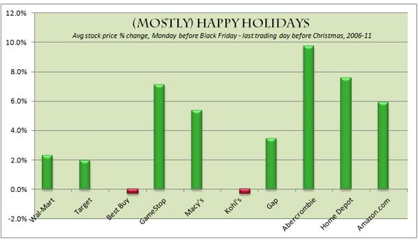 Retail Shares During the Holidays
