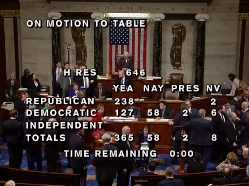 Trump impeachment vote shot down as majority of House Democrats join Republicans to kill resolution