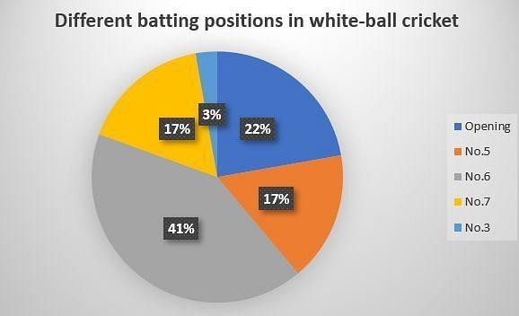 Sam Billings has batted in a variety of positions for England