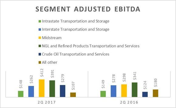 A chart showing Energy Transfer's earnings by segment in the second quarter of 2016 and 2017.