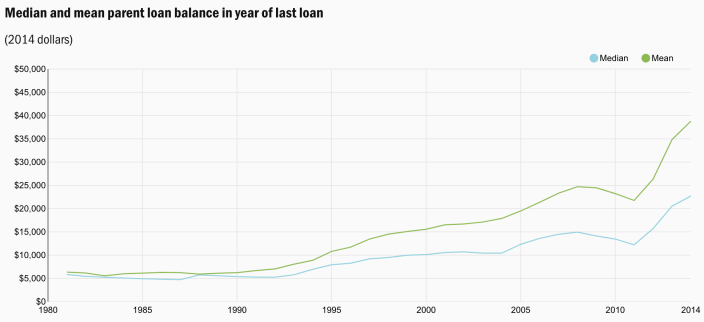 The median and mean parent loan balance in year when the last loan goes into repayment. (Source: Brookings)