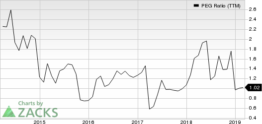 Molina Healthcare, Inc PEG Ratio (TTM)