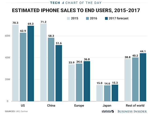 COTD_3.20 apple iphone sales