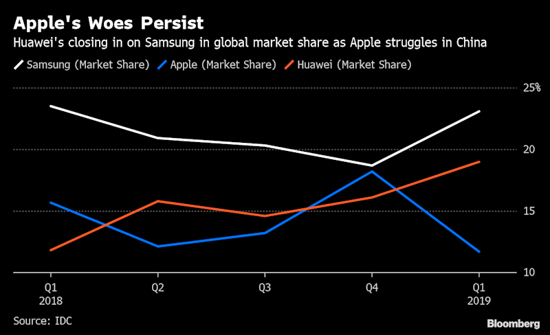 HuaweiOvertakes Apple to Become SecondBiggest Smartphone Maker