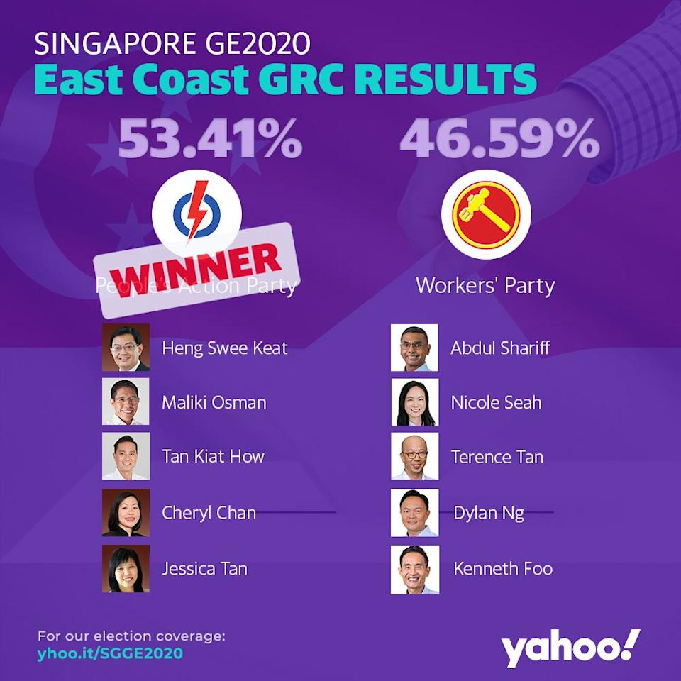 GE2020 Results East Coast GRC