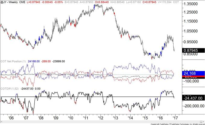 Cot Swiss Franc Ownership Profile Warns Of A Low