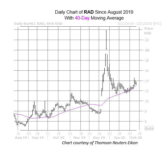 Rad Stock Could Rebound Soon