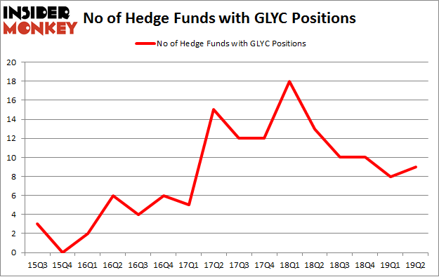 No of Hedge Funds with GLYC Positions