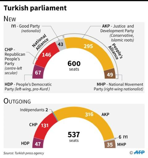 Composition of the outgoing and incoming Turkish parliaments
