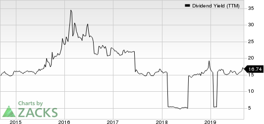 Oxford Lane Capital Corp. Dividend Yield (TTM)