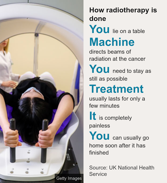 How radiotherapy is done. [ You lie on a table ],[ Machine directs beams of radiation at the cancer ],[ You need to stay as still as possible ],[ Treatment usually lasts for only a few minutes ],[ It is completely painless ],[ You can usually go home soon after it has finished ], Source: Source: UK National Health Service, Image: