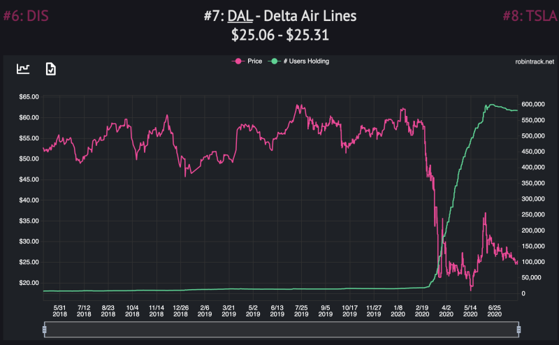 Robinhood users added Delta to their portfolios as the stock tanked. (Robintrack)
