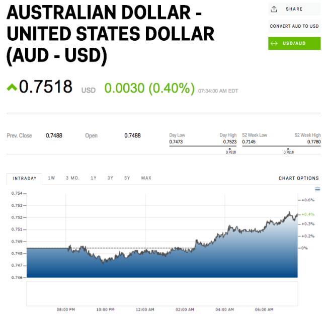 Australian Dollars To Us
