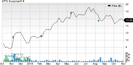 Victory Capital Holdings, Inc. Price and EPS Surprise