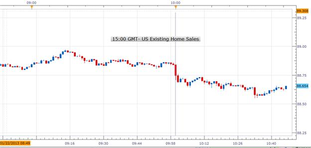 Forex_US_Existing_Home_Sales_in_December_Fell_Unexpectedly_usdjpy_bearish_body_Picture_1.png, Forex: US Existing Home Sales in December Fell Unexpectedly; USD/JPY Bearish