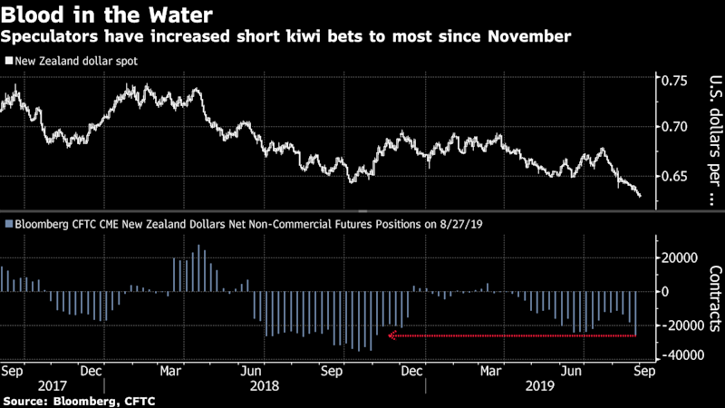 Hedge Funds Smell Blood in New Zealand as Kiwi Shorts Soar