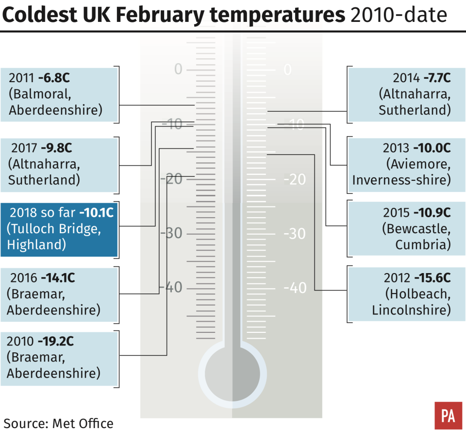 Temperatures will be the lowest at this time of year since 2012 (PA)