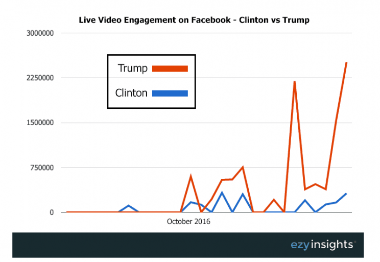 Trump beat Clinton in Facebook live video engagement