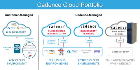 Cadence Expands Customer-Managed Cloud Options with New Cloud Passport Partner Program