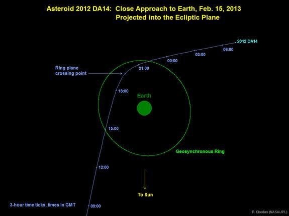 Graphic depicts the trajectory of asteroid 2012 DA14 on Feb 15, 2013. In this view, we are looking down from above Earth's north pole.