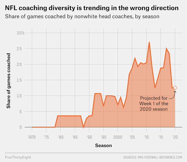 The Rooney Rule Isn't Working Anymore