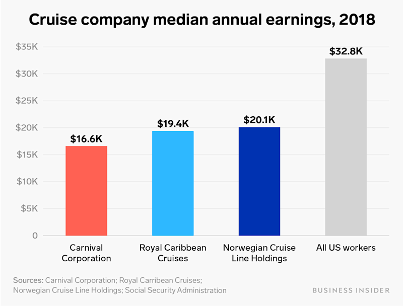 cruise company median annual earnings 2018 chart