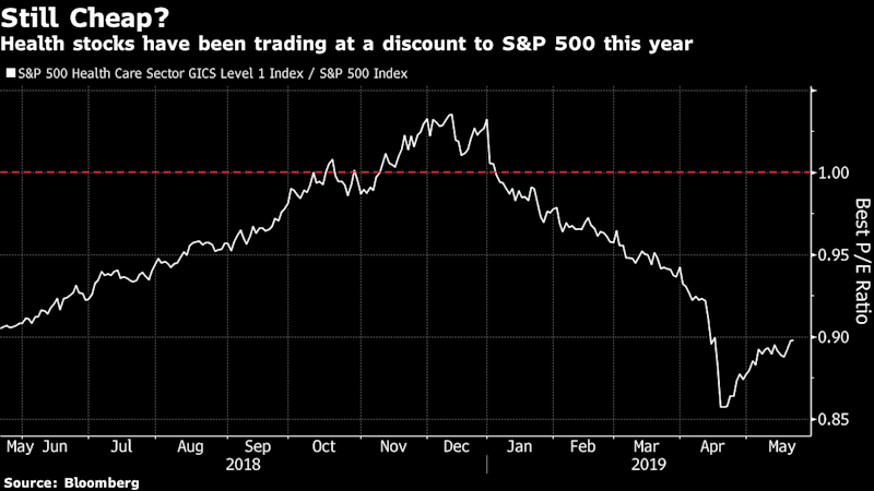 The Worst S&P 500 Industry Is Also the Most Favored by Hedge Funds