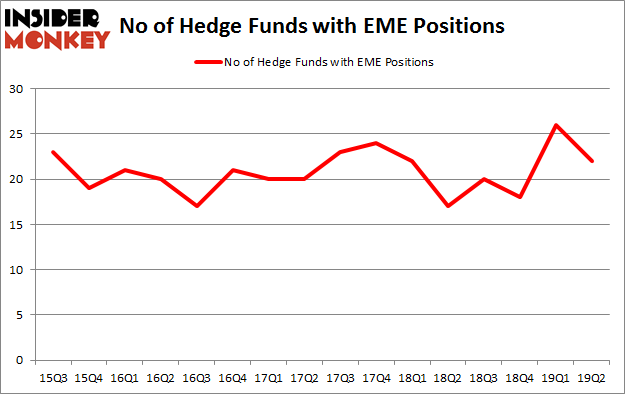 No of Hedge Funds with EME Positions