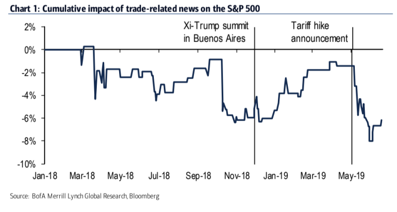 This chart shows how the S&P 500 is impacted by trade tariffs.