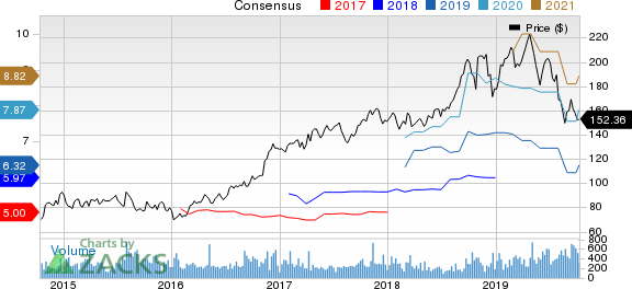 Quaker Chemical Corporation Price and Consensus