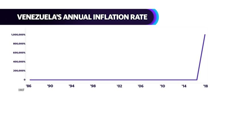 Venezuela's annual inflation rate (Source: IMF)