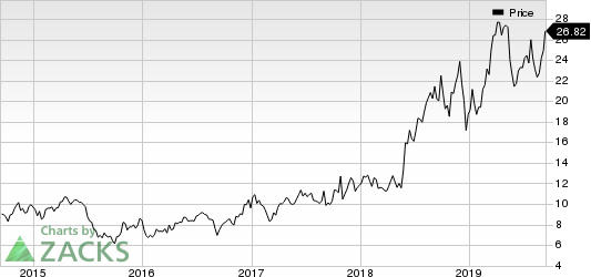Iridium Communications Inc Price