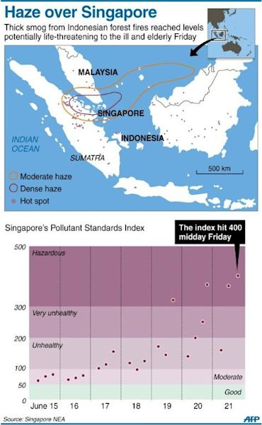 Graphic showing areas hit by haze from forest fires on Indonesia's Sumatra Island and Singapore's Pollutant Standards Index readings, which reached the critical 400 level on Friday