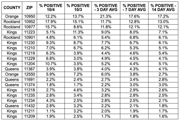 Here are the top 20 ZIP codes with the highest coronavirus positivity rates. / NY Governor's Office