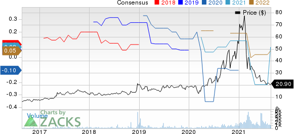 Materialise NV Price and Consensus