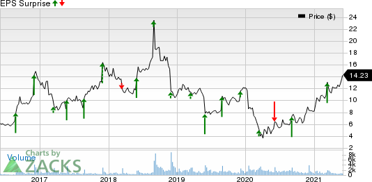 Tillys, Inc. Price and EPS Surprise