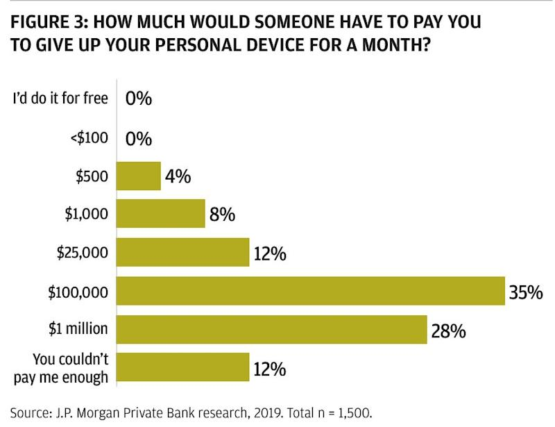 Most of the respondents would want at least $100,000 to go a month without using a smartphone.
