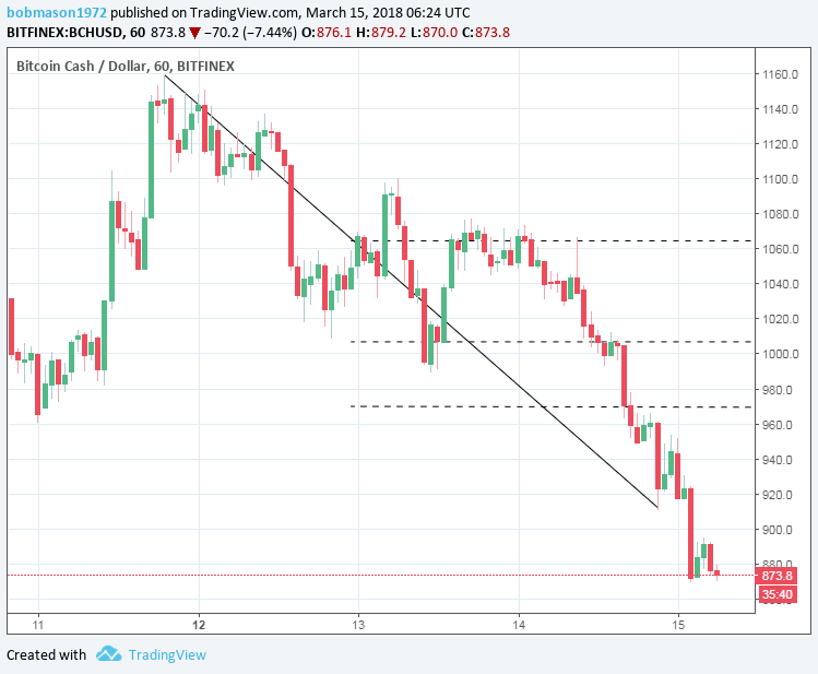 BCH/USD 15/03/18 Hourly Chart