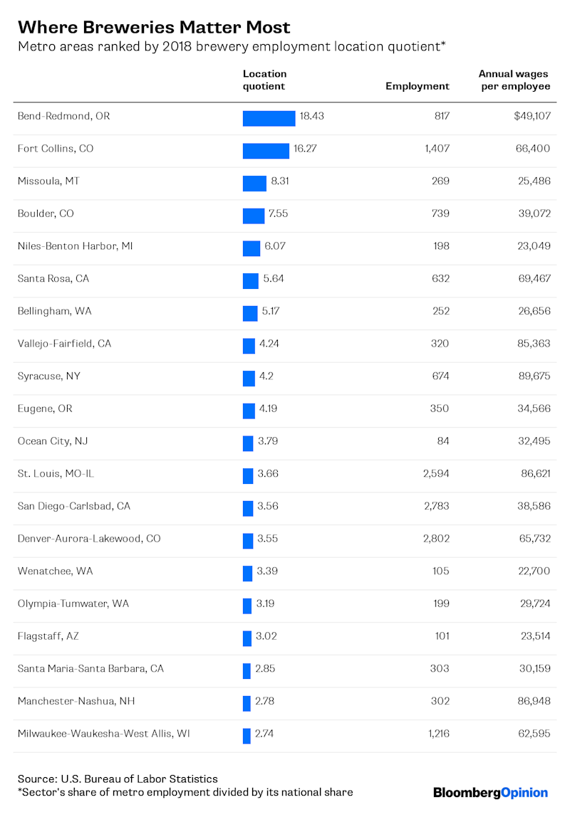 Where Microbrewery Jobs Are Overflowing