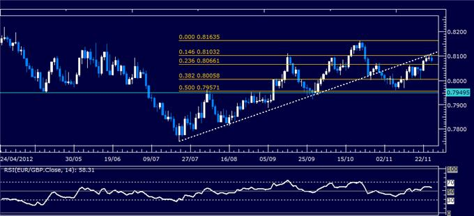 Forex_Analysis_EURGBP_Classic_Technical_Report_11.27.2012_body_Picture_1.png, Forex Analysis: EUR/GBP Classic Technical Report 11.27.2012