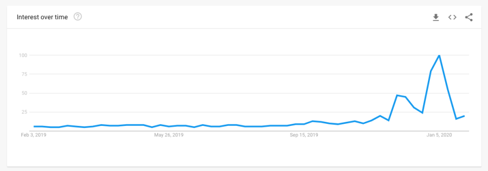 Google search hits for 'air purifier' have spiked since the Australian bushfires. (Source: Google Trends)