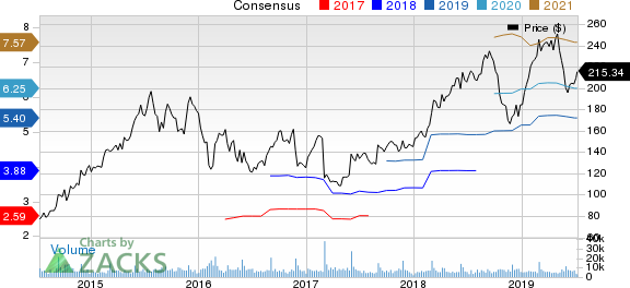 Palo Alto Networks, Inc. Price and Consensus