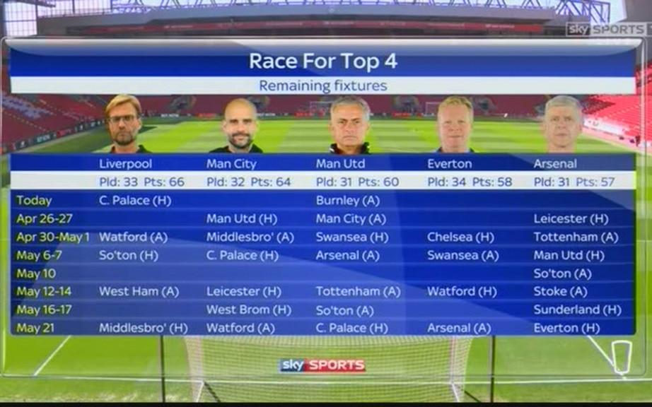 Race For Top 4