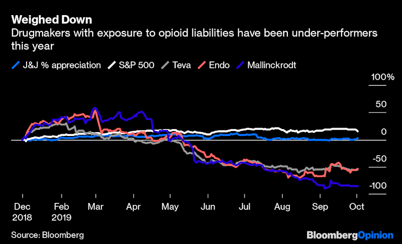 The Market Tells Opioid Drugmakers to Settle Up