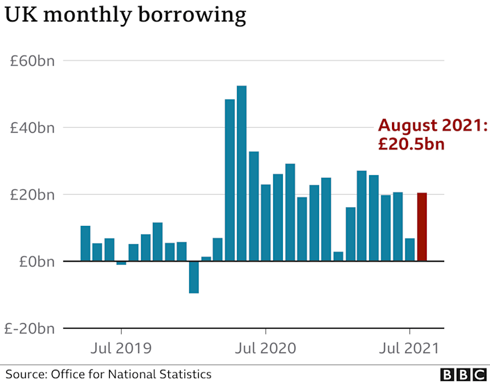 Chart: monthly borrowing