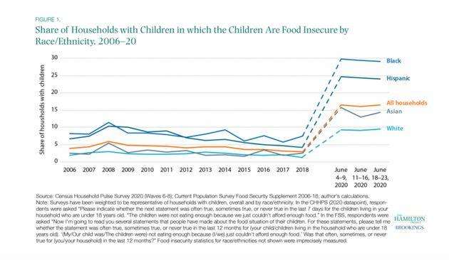Hamilton Project data on food insecurity
