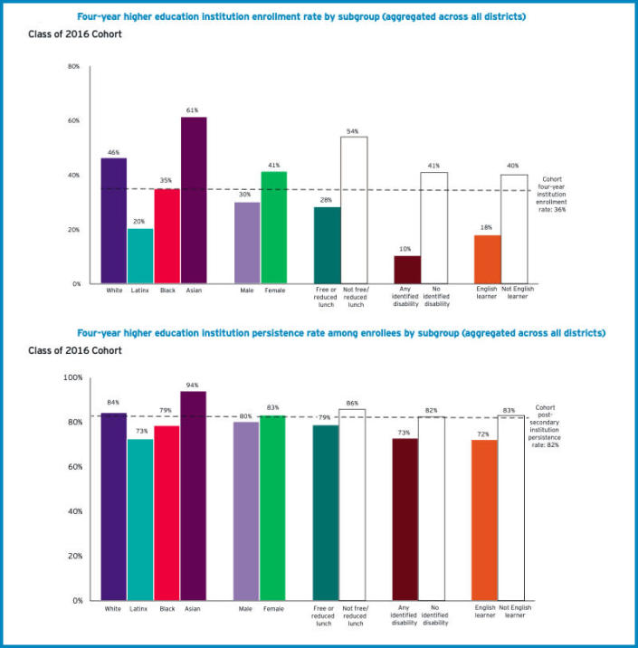 Above, steep disparities in rates of four-year postsecondary enrollment along lines of race, gender, class, and more. Below, for persistence at those schools after the two-year marker, gaps narrowed considerably. (EY-Parthenon & Springpoint)