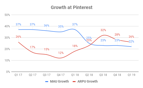 Chart showing growth in MAUs and ARPU at Pinterest over time